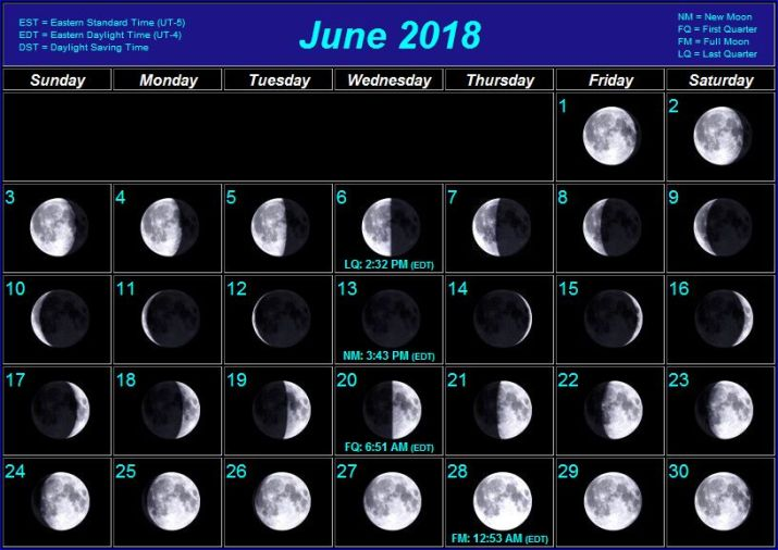 Moon Chart for June 2018