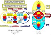 divine flow chart