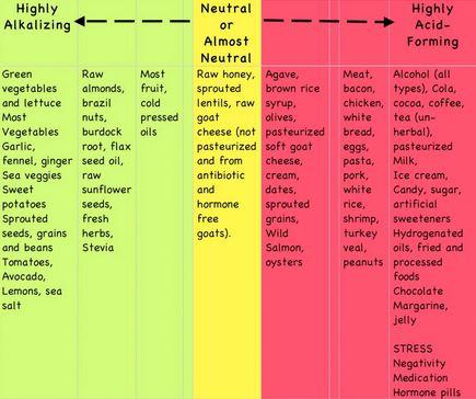 Simple Alkaline Food Chart
