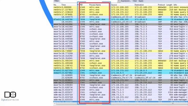 DARPA Surveillance IP