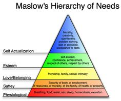 Maslow Heirarchy Needs Pyramid